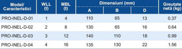 tabel-PRO-INEL-D-768×207